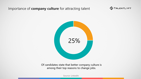 good company culture statistic